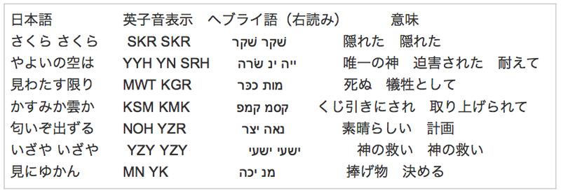 これから分かるように、日本語を子音に直し、その音の響きに古代ヘブル語を... [井口和基氏]古代