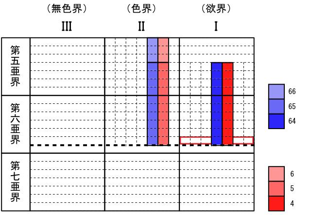 02-three-lokas-and-dimensions