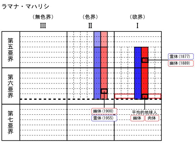 hws7_bodies-location-of-ramanamaharishi