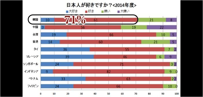 アジア各国の親日度調査から - 韓国と中国の親日度は改善しているのか?