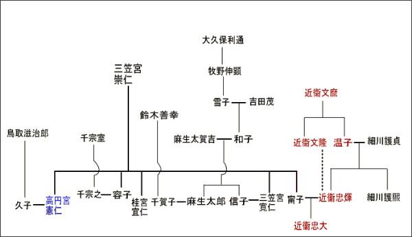 家 麻生 系図 太郎