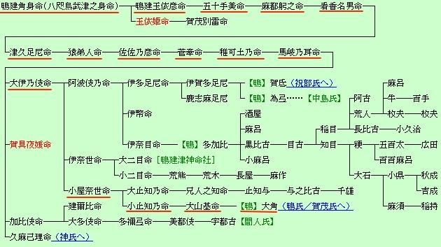 鴨長明 家系図