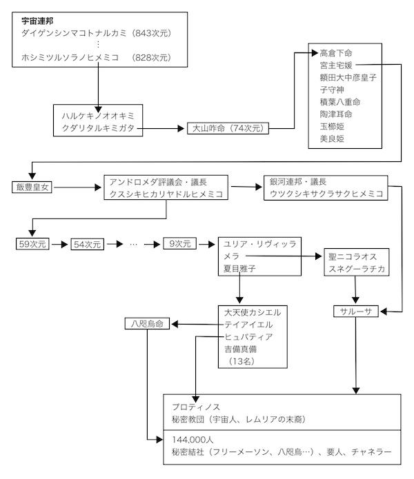 指令系統 のコピー