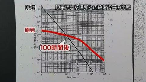 """NNNドキュメント 2つの""""マル秘""""と再稼働 国はなぜ原発事故試算隠したか  - 15.08.23[360P]-6"""