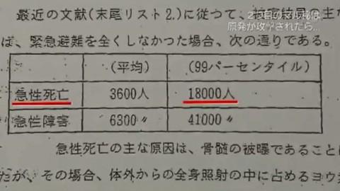 """NNNドキュメント 2つの""""マル秘""""と再稼働 国はなぜ原発事故試算隠したか  - 15.08.23[360P]-5"""