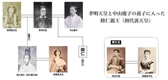 竹下雅敏氏]孝明天皇と中山慶子...