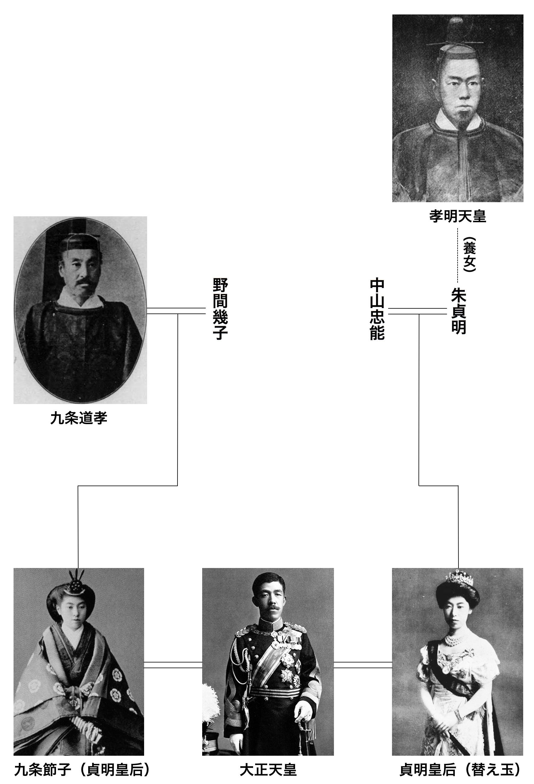 白井さん宛:貞明皇后系図