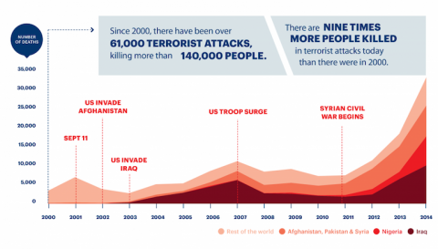 xDeaths-from-Terrorism-2000-2014_branded1.png.pagespeed.ic.3QHOqb3iZe