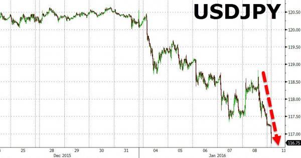 [日本や世界や宇宙の動向 他]金融崩壊中! / サウジが石油相場の下落で苦境に陥って米経済にも激震が走り、そうした中で株式相場が大幅下落 〜食糧の備蓄をくれぐれも怠らないように〜