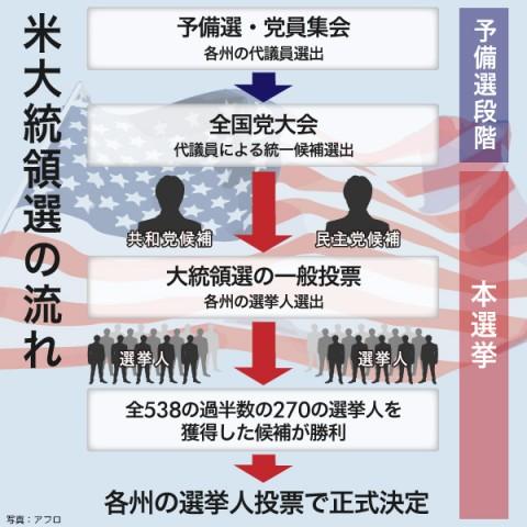 [図解]米大統領選の流れ