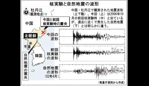 北朝鮮核実験の人工地震波形