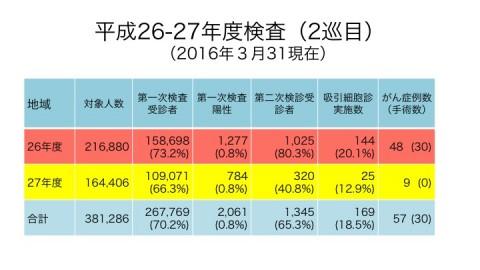 資料 http://www.pref.fukushima.lg.jp/uploaded/attachment/167943.pdf