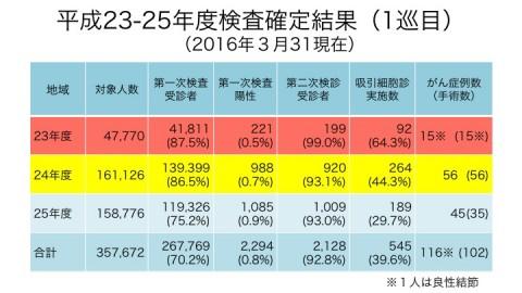 資料 http://www.pref.fukushima.lg.jp/uploaded/attachment/167944.pdf