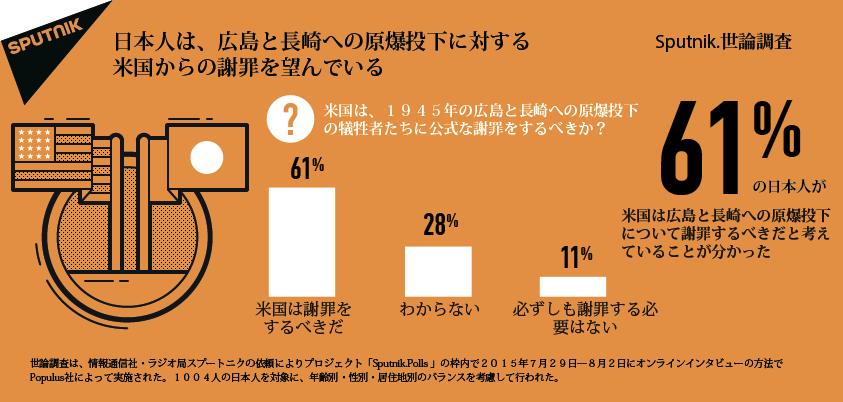 日本人は、広島と長崎への原爆投下に対する米国からの謝罪を望んでいる。