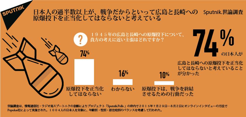 日本人の大部分は、戦争を終結させたという広島と長崎への原爆投下を正当化することはできないと考えている。