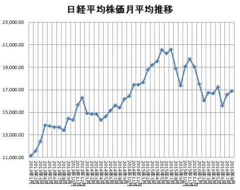 参照:ヒストリカルデータ - 日経平均プロフィル