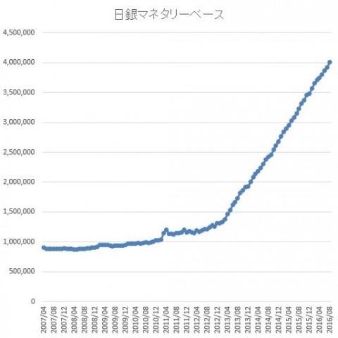 マネタリーベース :日本銀行 Bank of Japan