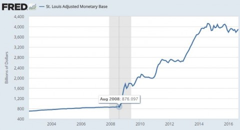 参照:St. Louis Adjusted Monetary Base - FRED - St. Louis Fed