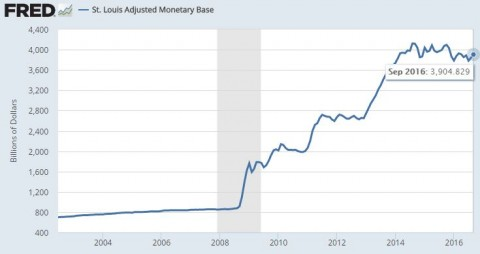 参照:St. Louis Adjusted Monetary Base - FRED - St. Louis Fed