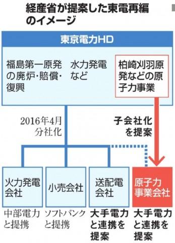 経産省が提案した東電再編のイメージ