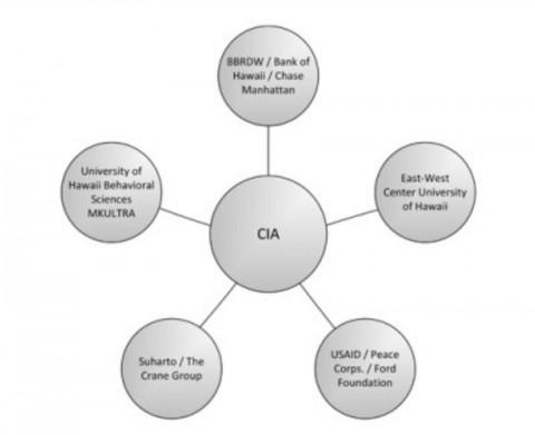 【上:BBRDW投資会社/ハワイ銀行/チェース・マンハッタン、左上:ハワイ行動科学大学、MKウルトラ、左下:スハルト/クレーン・グループ、右下:米国国際開発庁/平和部隊/フォード財団、右上:イースト・ウェスト・センター、ハワイ大学、中央:CIA】