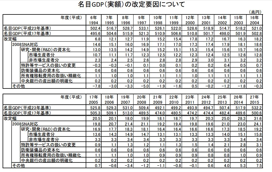http://www.esri.cao.go.jp/jp/sna/data/data_list/kakuhou/files/h27/sankou/pdf/point20161222.pdf